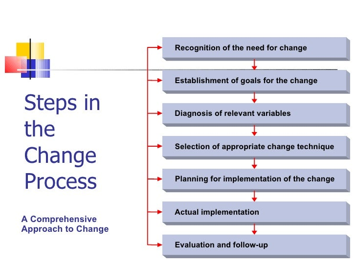 planned approach to change 3 approaches to change adaptive schools and cognitive coachingsm represent a unique set of values and beliefs that support organizational development and change as far back as the late 1960's, chin and benne suggested there are three general strategies used in change process.