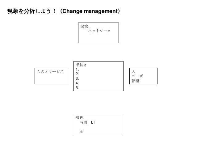 手続き 1. 2. 3. 4. 5. 人 ユーザ 管理 ものとサービス 管理 時間 LT 金 現象を分析しよう!(Change management) 環境 ネットワーク
