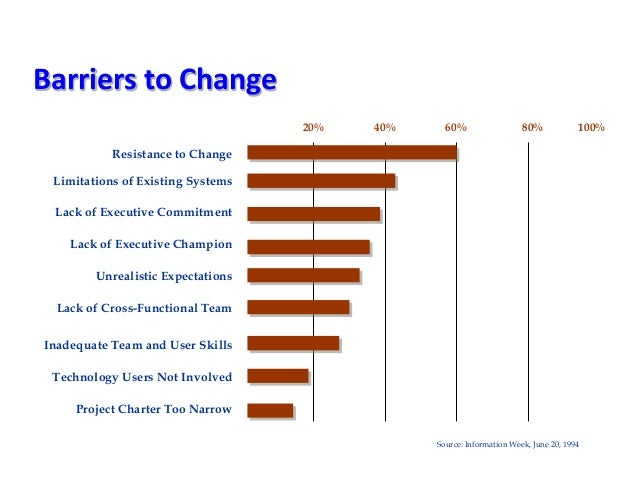 technology change managing change and resistance It includes what is change management people and change, managing change resistance information technology organization, change, & hr.