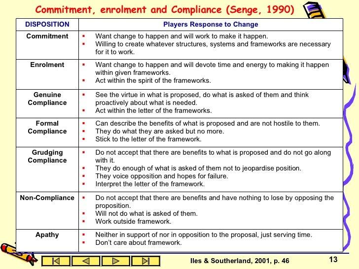 comparison of change theories lewin lippitt and havelocks
