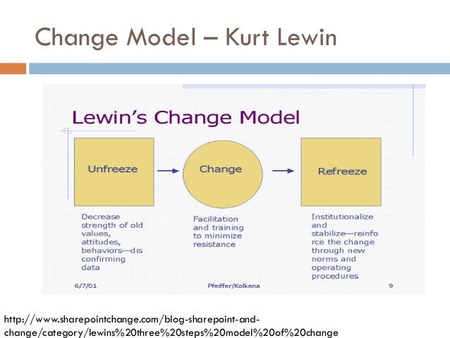 lewins change theory Using lewin's change management theory as a framework can strengthen the probability of successful bcma implementation lewin's change management theory many health care organizations have used kurt lewin's theory to understand human behaviour as it relates to change and patterns of resistance to change.