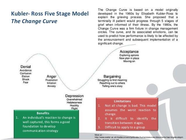 change vs development essay
