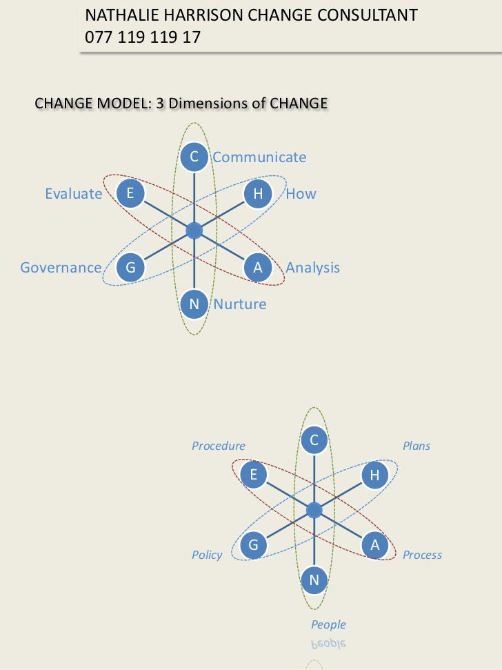 NATHALIE HARRISON CHANGE CONSULTANT         077 119 119 17    CHANGE MODEL: 3 Dimensions of CHANGE                       C...
