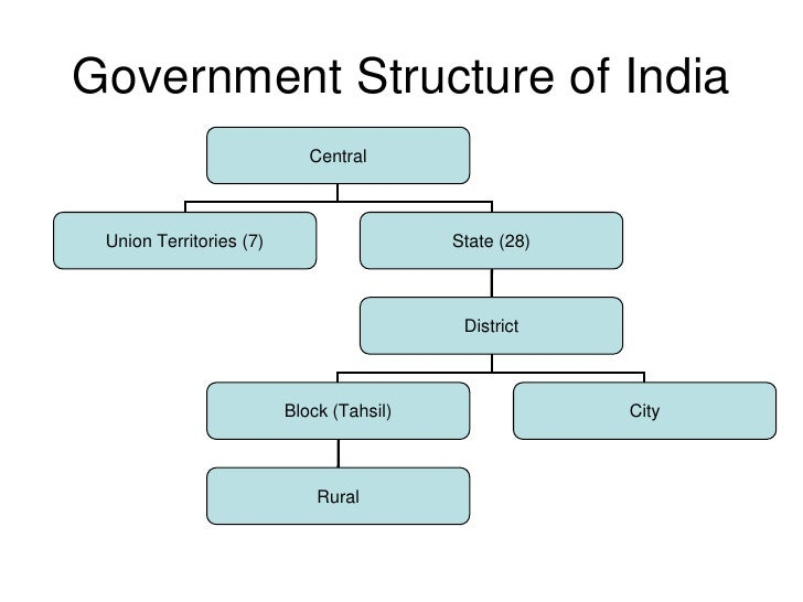 goas india government structure essay Free sample essay on right to information act of india setting out the practical regime of right to information for citizen requests for government.