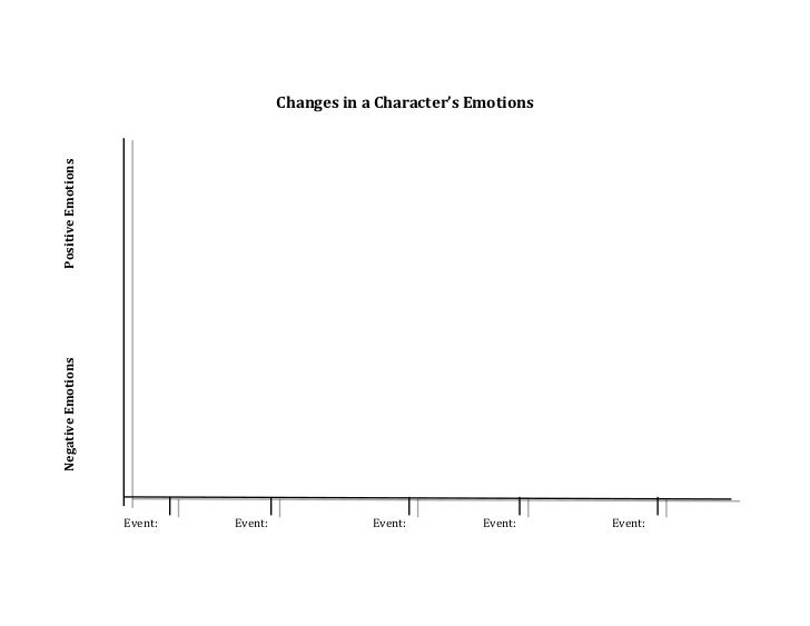 Changes in a Character's EmotionsPositive EmotionsNegative Emotions                    Event:   Event:               Event...