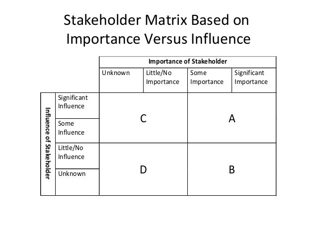 stakeholders importance and their engagement management essay Special issue water governance, stakeholder engagement are as least as important as their water management papers are solicited.