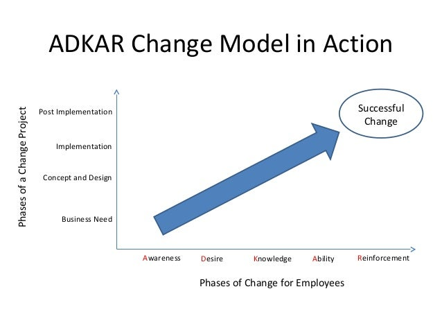 Knowledge Action Change Adkar Change Model in Action