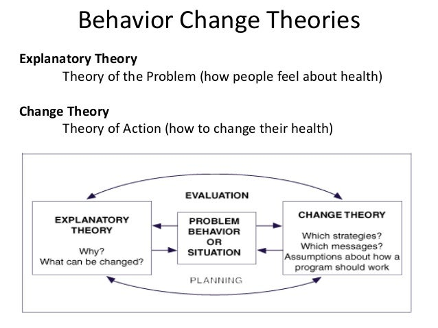 behavior explanation Punishment does not always reduce the probability of a response the definition of law of effect says behavior is a function of its consequences (chance, 2008).