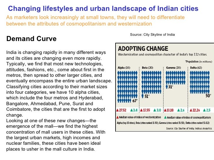 Demand Curve Changing Lifestyles And Urban Landscape Of Indian Cities