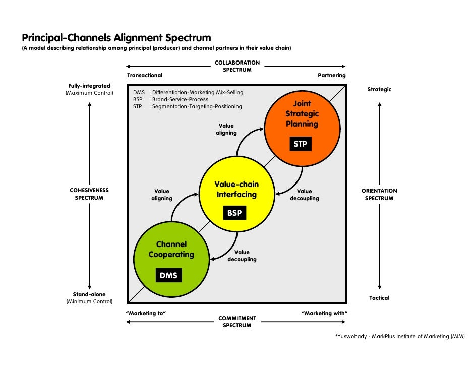 Principal-Channels Alignment Spectrum (A model describing relationship among principal (producer) and channel partners in ...
