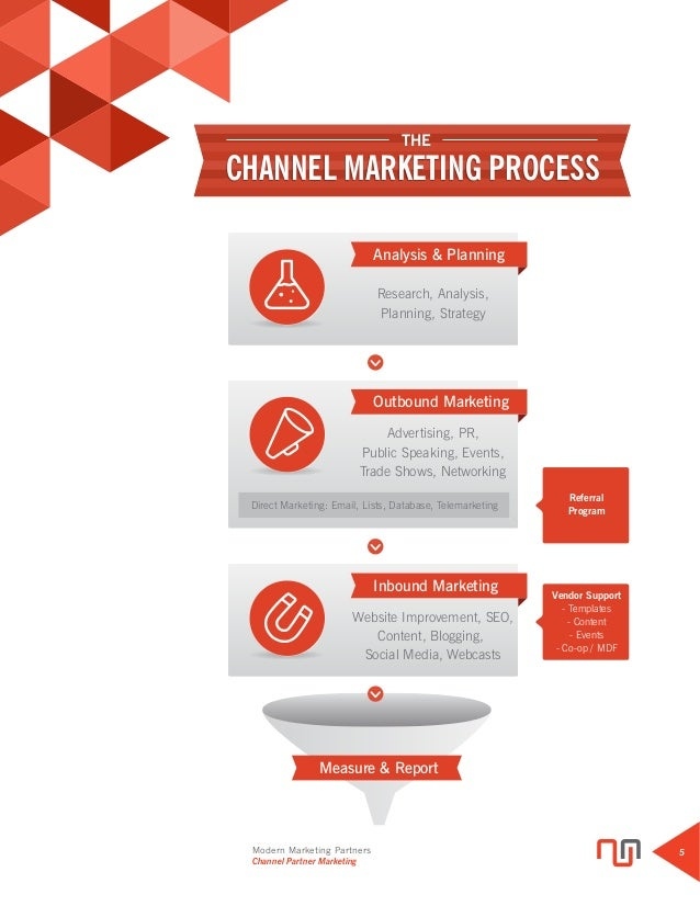 Channel Partner Marketing Best Practices