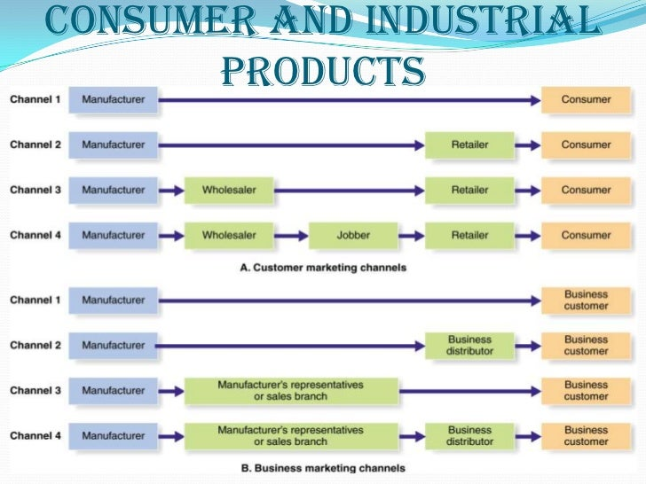 types of marketing channels for consumer products Some businesses need middlemen to get their products to the public market intermediaries, part of the supply chain between the manufacturer and the ultimate consumer, keep the channels of distribution open and flowing they create place, time and possession benefits for manufacturers by ensuring .