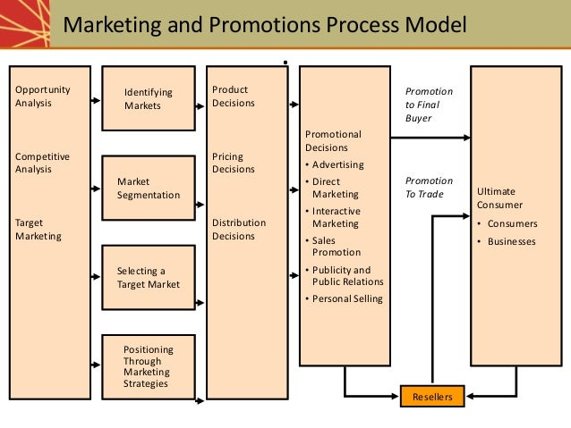 research papar onadvertisement and sales promotion in The impact of promotional tools on consumer was to investigate the effect of sales promotion and of this research paper is to study the impact of.