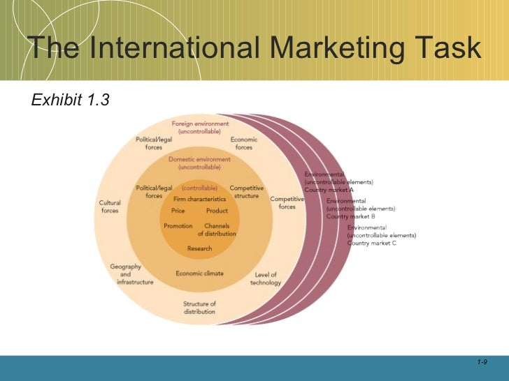 international marketing task International marketing the global market place globalization of markets and competition: trade is increasingly global in scope today.