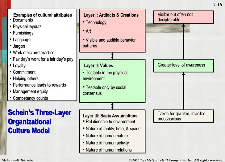 HBO Handout Chapter 2 (Organizational Culture)