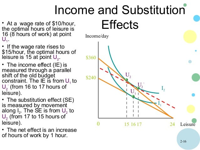 effect of increase of non labor income Labor supply: are the income and substitution effects less agreement about whether the income and substitution amount of non-labor income—and thereby.