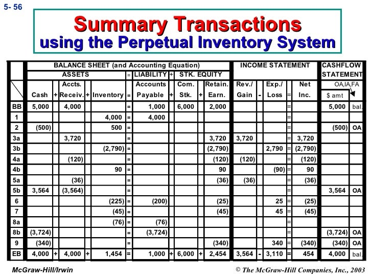 Trade discounts are recorded in a trade discounts account in the accounting system