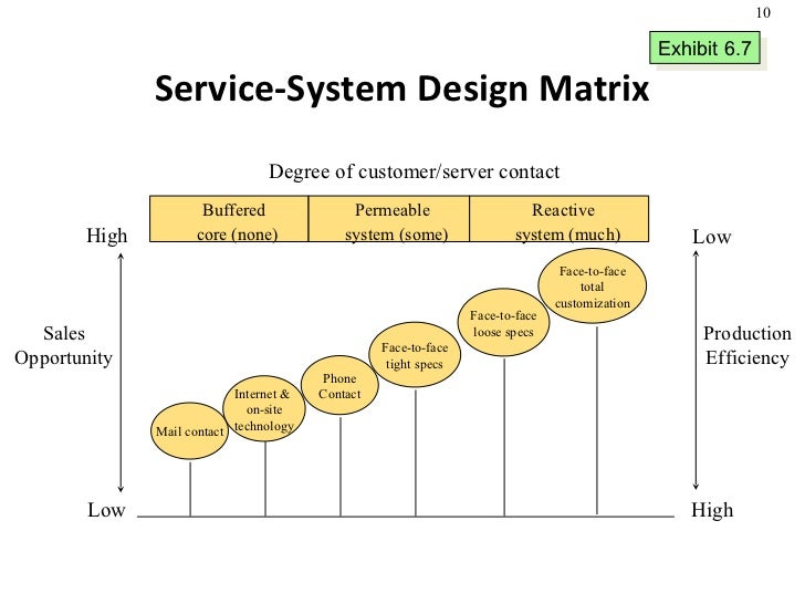 Product design and process selection services for Product service design