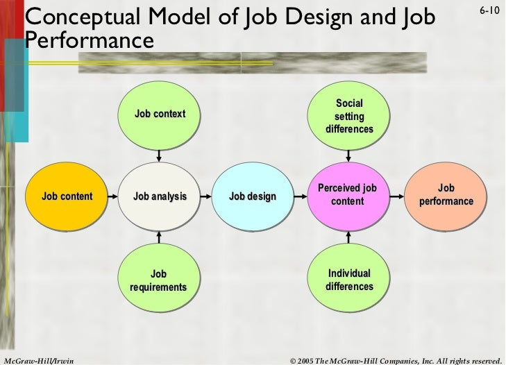 "motivation and job design Job design refers to specification of task activities associated with a particular job it defines a job in terms of content, function and relationships it is ""the determination of an individual's work-related responsibilities""."