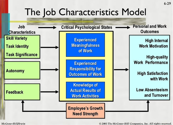 job design and job characteristics Job design theory (cont'd) job characteristics model jobs with skill variety, task  identity, task significance, autonomy, and for which feedback of results is given,.