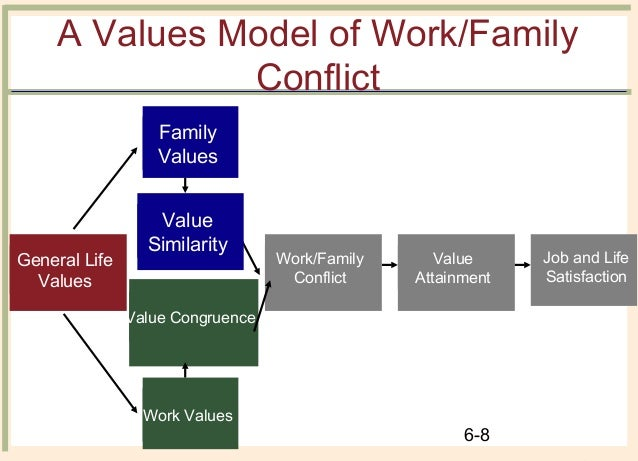 Family conflicts of values