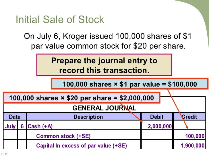 Journal entries employee stock options