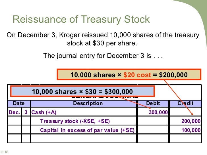 How to record issuance of stock options