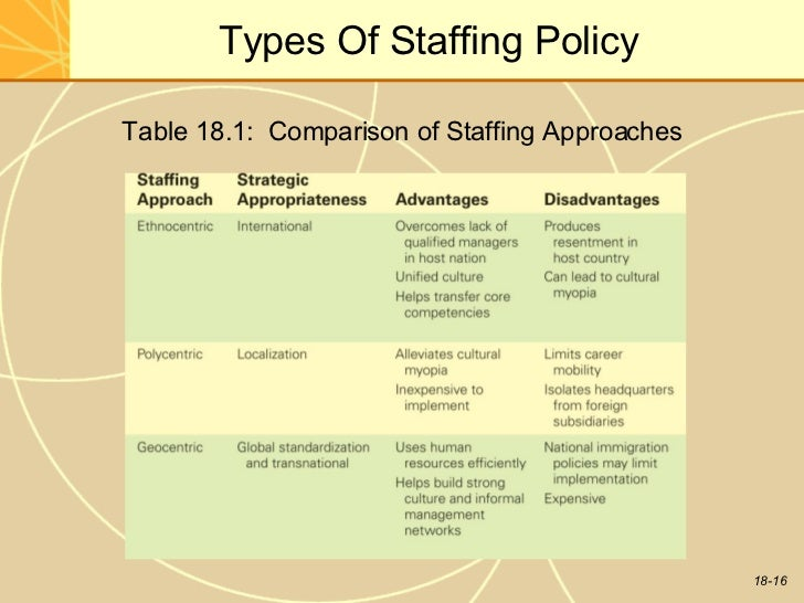 types of staffing models Types: human resource management issues in international business types: staffing policy approaches in international hrm uae expatriate management policy.