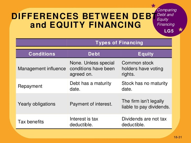 debt and equity financing essay If a company needs capital to support its growth, it might seek equity financing from a variety of investors.