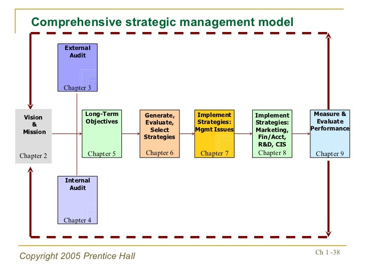 the nature of strategic management    policies     comprehensive strategic management