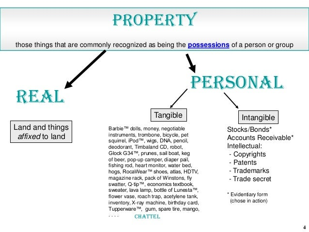 Personal Property Real Property Intellectual Property