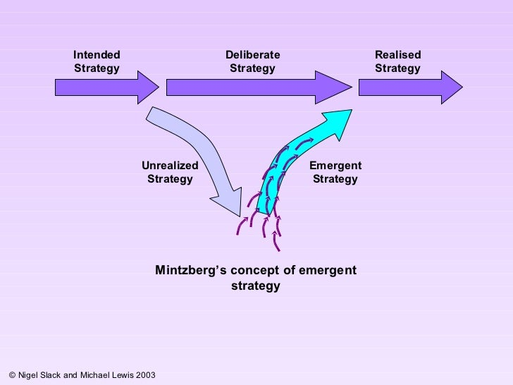 strategy evolution at netflix deliberate or emergent Put simply, strategy can be described as a given set or course of action(s)  adopted by a person or an organization towards the achievement of.