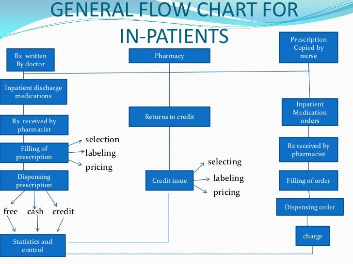 shouldice hospital process flow chart View homework help - shouldice hospital solution from comm 399 at university  of british columbia 1) consider the linear flow chart consisting the following.