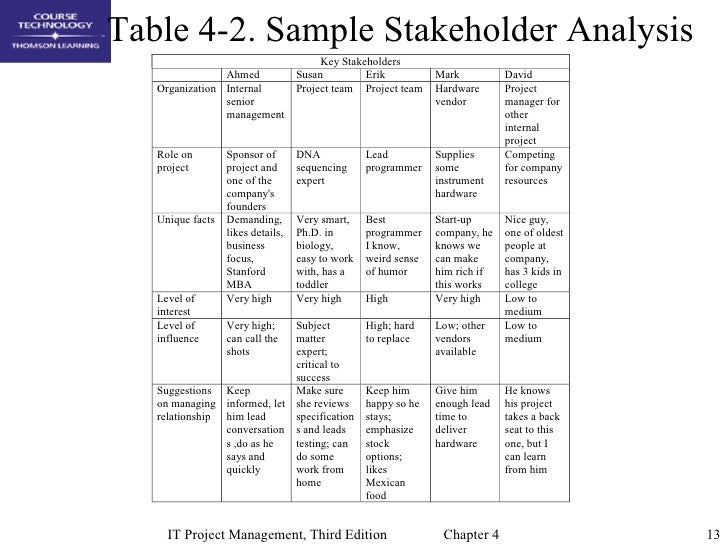 Stakeholder Analysis Sample Stakeholder Analysis Matrix – Stakeholder Analysis Sample