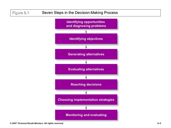 7 steps decision making process