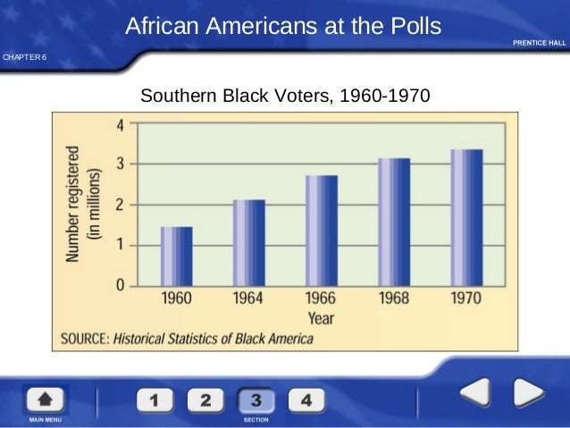 southern voting behavior since the 1960s After 1964, southern democrats lost major battles during the civil rights  movement  movement, democrats in the south initially still voted loyally with  their party  the civil rights movement of the 1960s catalyzed the end of this   the two-party behavior of most of the rest of the nation.