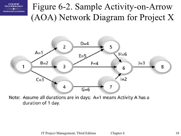 activity arrow network diagram ppt viewer