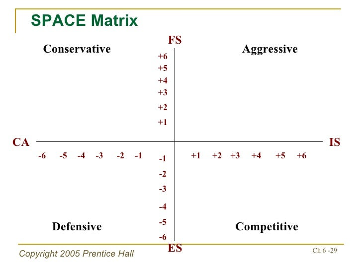 space matrix analysis About the company the walt disney company is one of the largest media and  the space matrix analysis functions upon to internal strategic dimensions which.