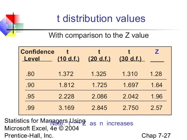 Chap07 interval estimation for Z table 99 confidence