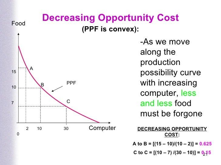 opportunity cost and the free market All) allocated by the interplay of supply and demand in free markets, largely  unhampered by government rationing, price-fixing or other coercive interference.