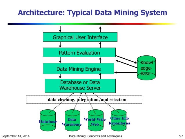 cse 512 data intelligence data mining machine learning data 1997