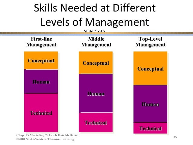 different managerial skills