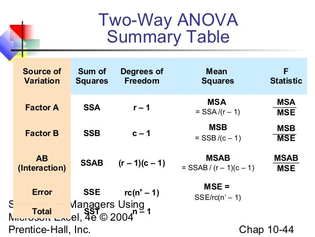 Chap10 anova for 1 way anova table