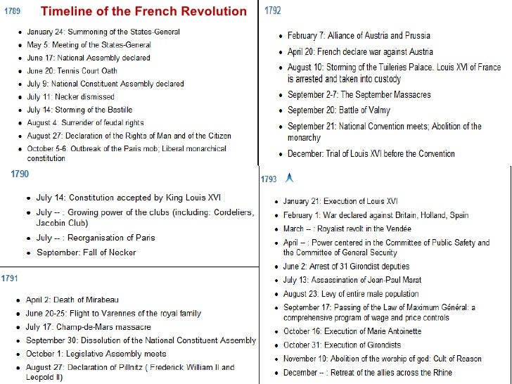 Similiar French Revolution Dates Keywords