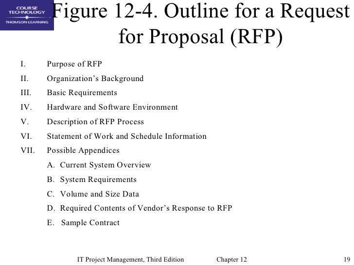 Chap12 Project Procurement Management