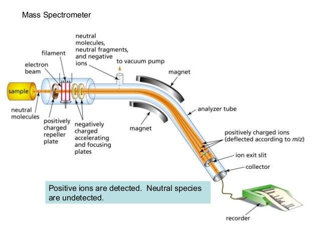 n butanol process flow diagram chap 14 mass spec  chap 14 mass spec