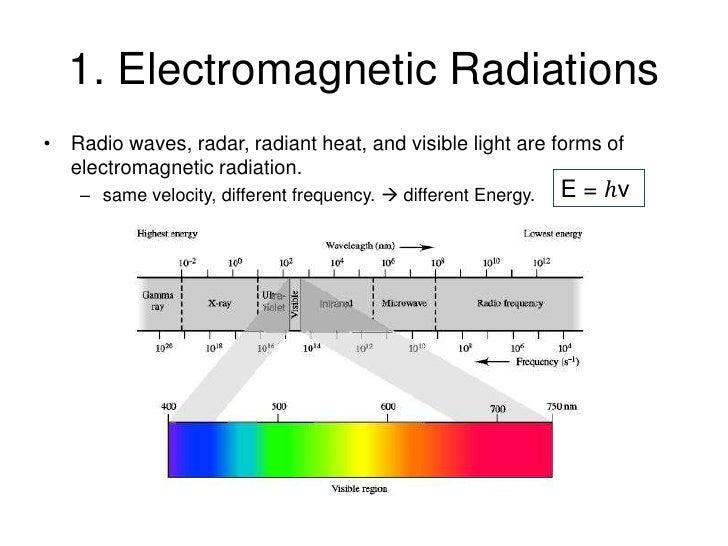 Absorption physics