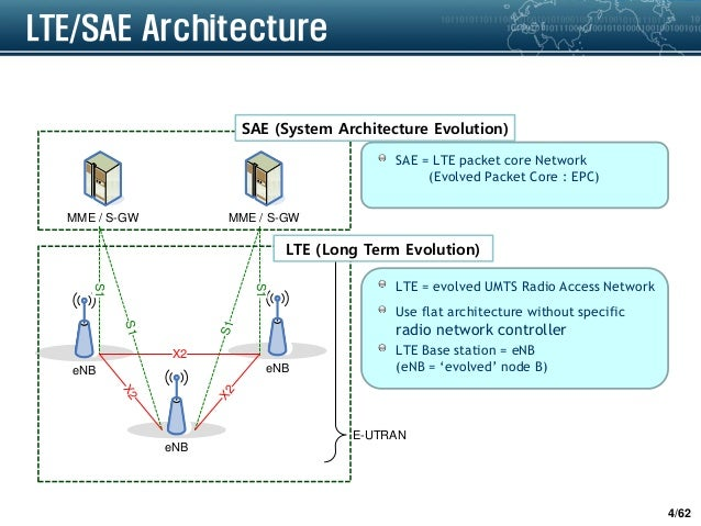 Chap 2 lte channel structure eng for E utran architecture