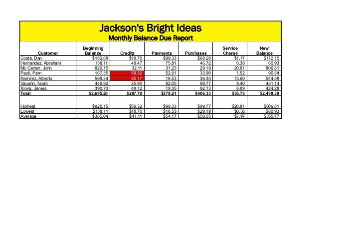 Jacksons Bright Ideas                                   Monthly Balance Due Report                     Beginning          ...