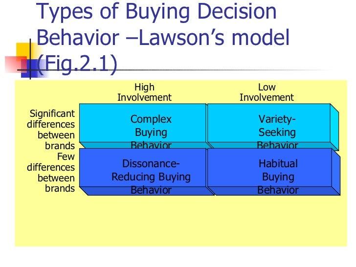 types of buying decision behavior